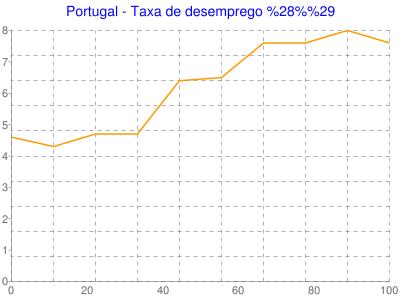 Portugal - Taxa de desemprego (%)